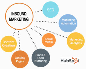 Indianapolis Inbound Marketing HubSpot Inbound